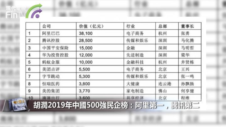 胡潤2019年中國500強民企榜:阿里第一,騰訊第二