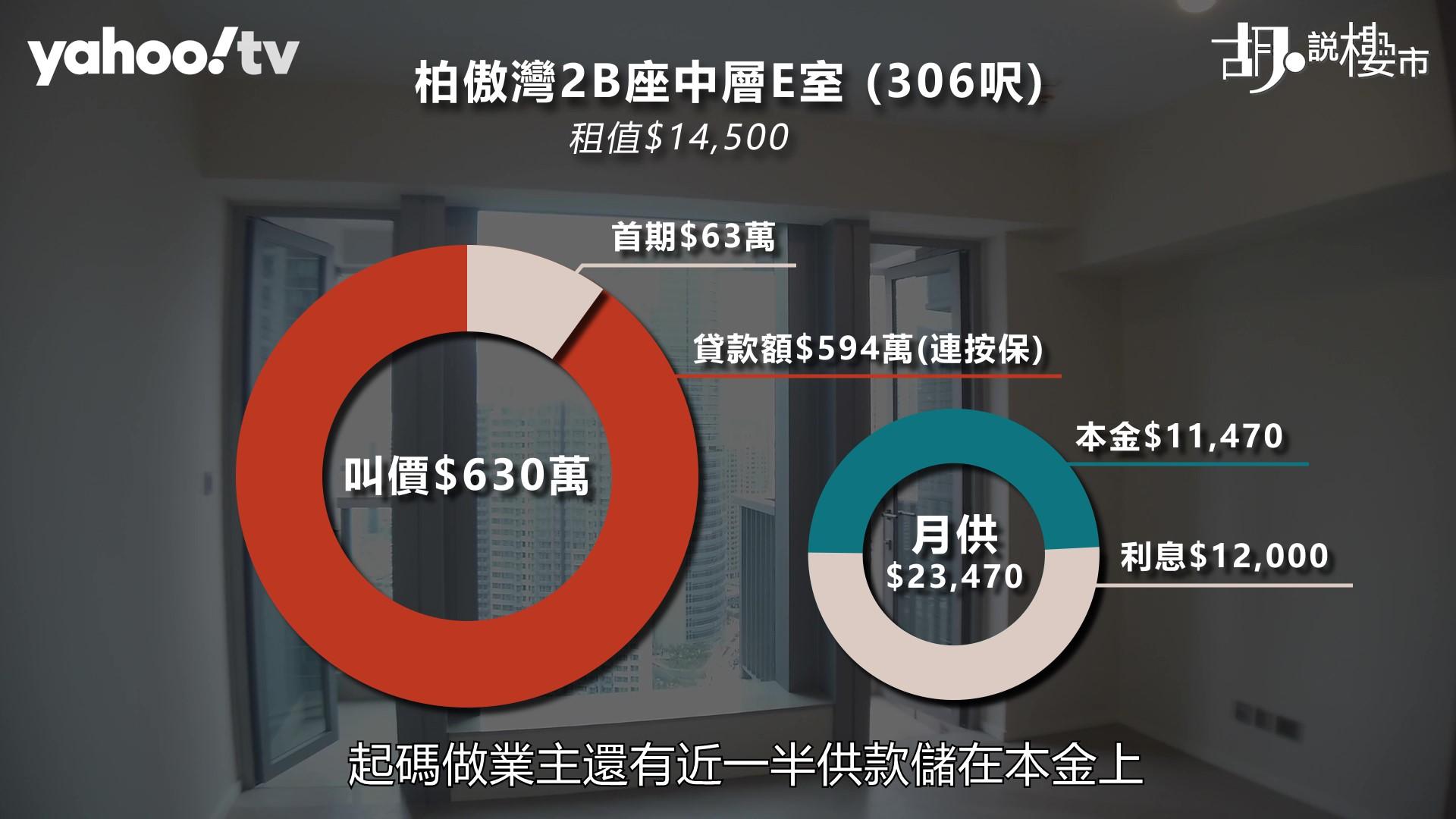 【胡.說樓市】荃灣300呎開放式都要630萬!樓市小陽春可期?