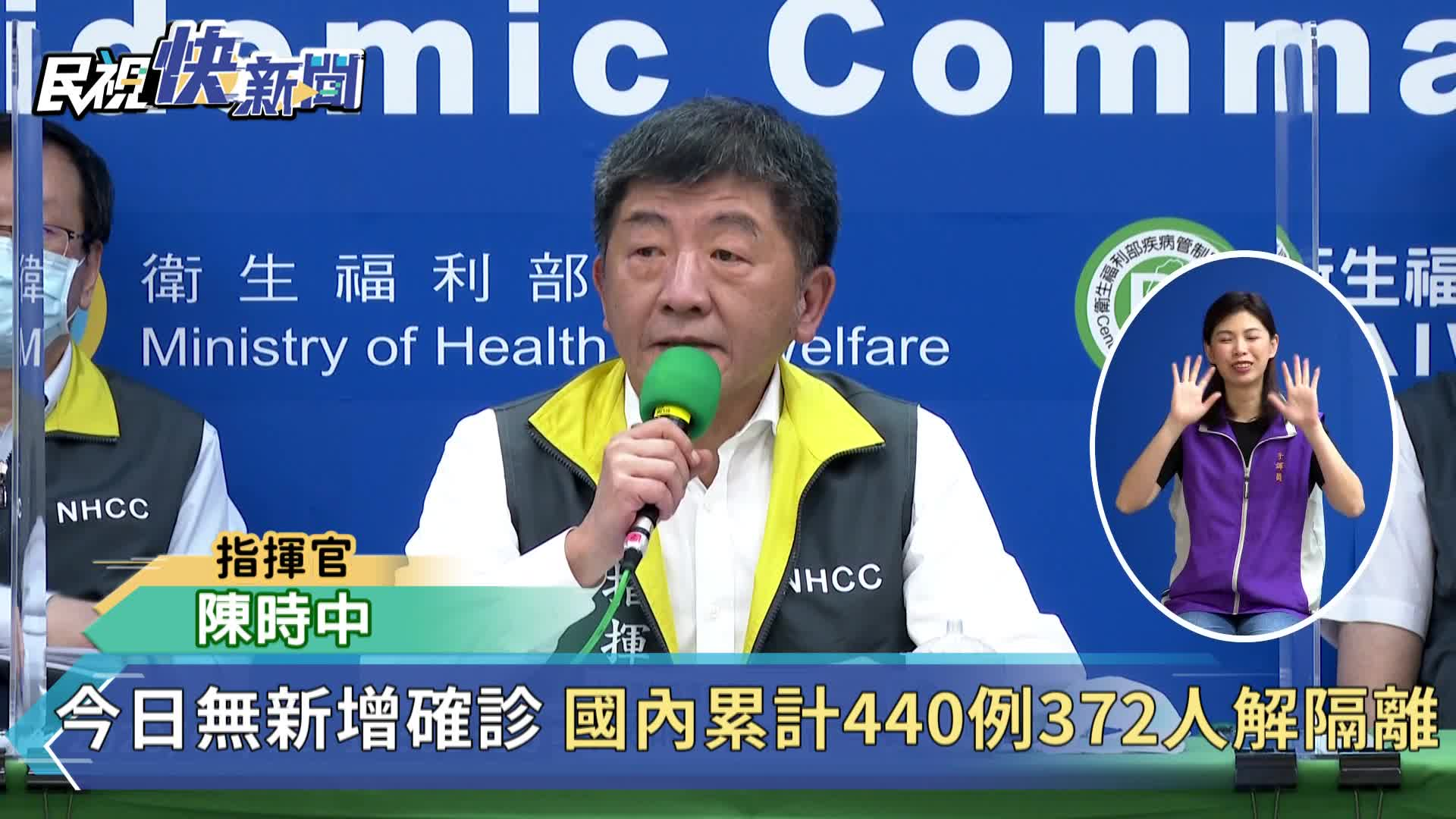 快新聞/台灣連續5天「+0」 本土一個月無新增病例
