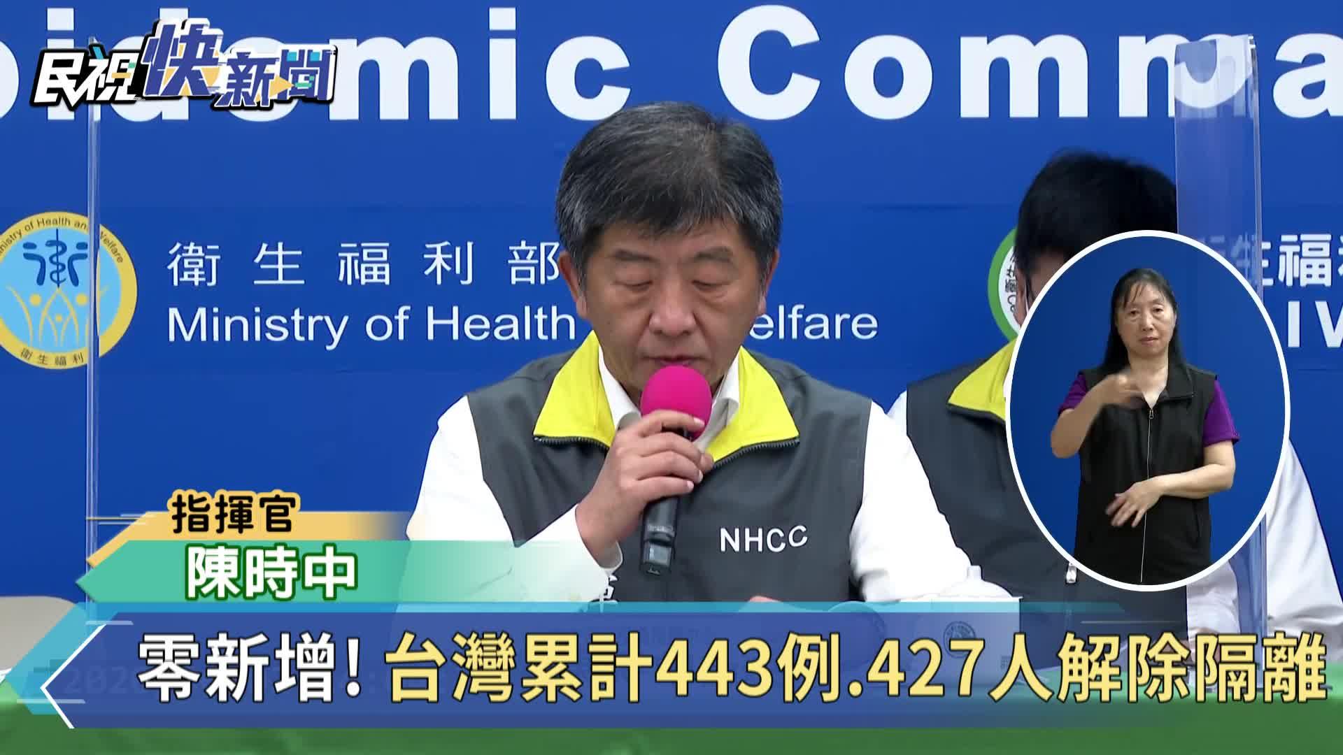 快新聞/重回「零確診」 台灣連續51天無本土個案