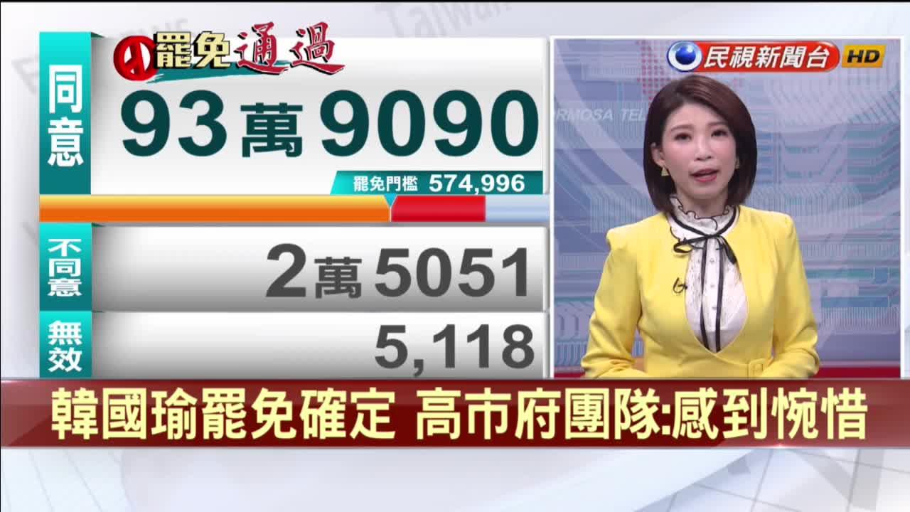 韓國瑜罷免確定黯然下台 高市府團隊:感到惋惜