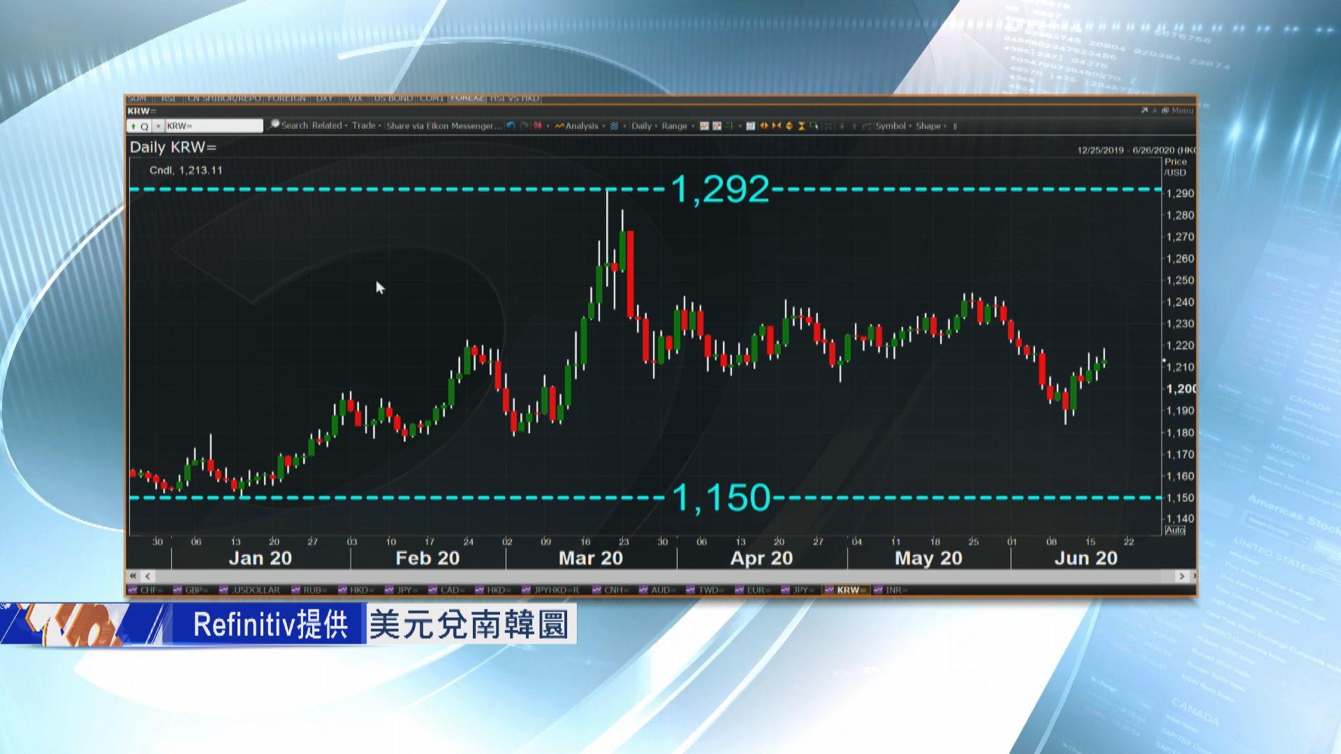 【期匯決算】多重地緣政治風險拖累亞洲貨幣