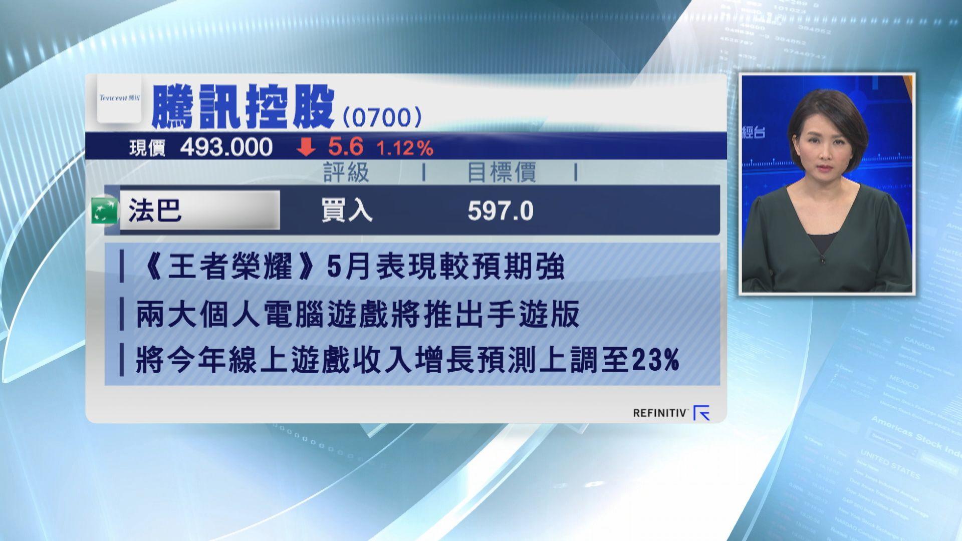 【大行報告】法巴將騰訊目標價上調三成