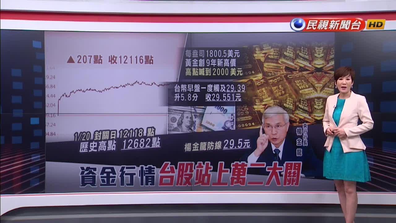國際金價創9年新高!外界上看2000美元