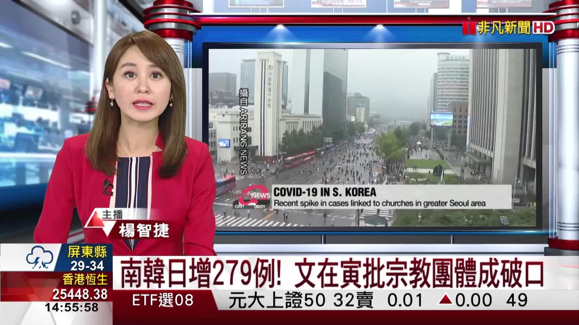 南韓日增279例! 文在寅批宗教團體成破口