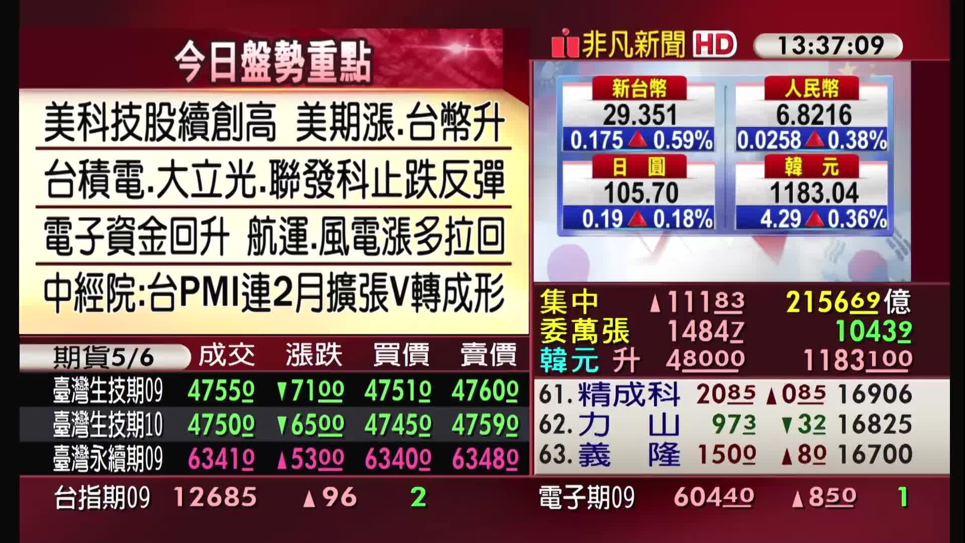 5分鐘看台股/2020/09/01收盤最前線