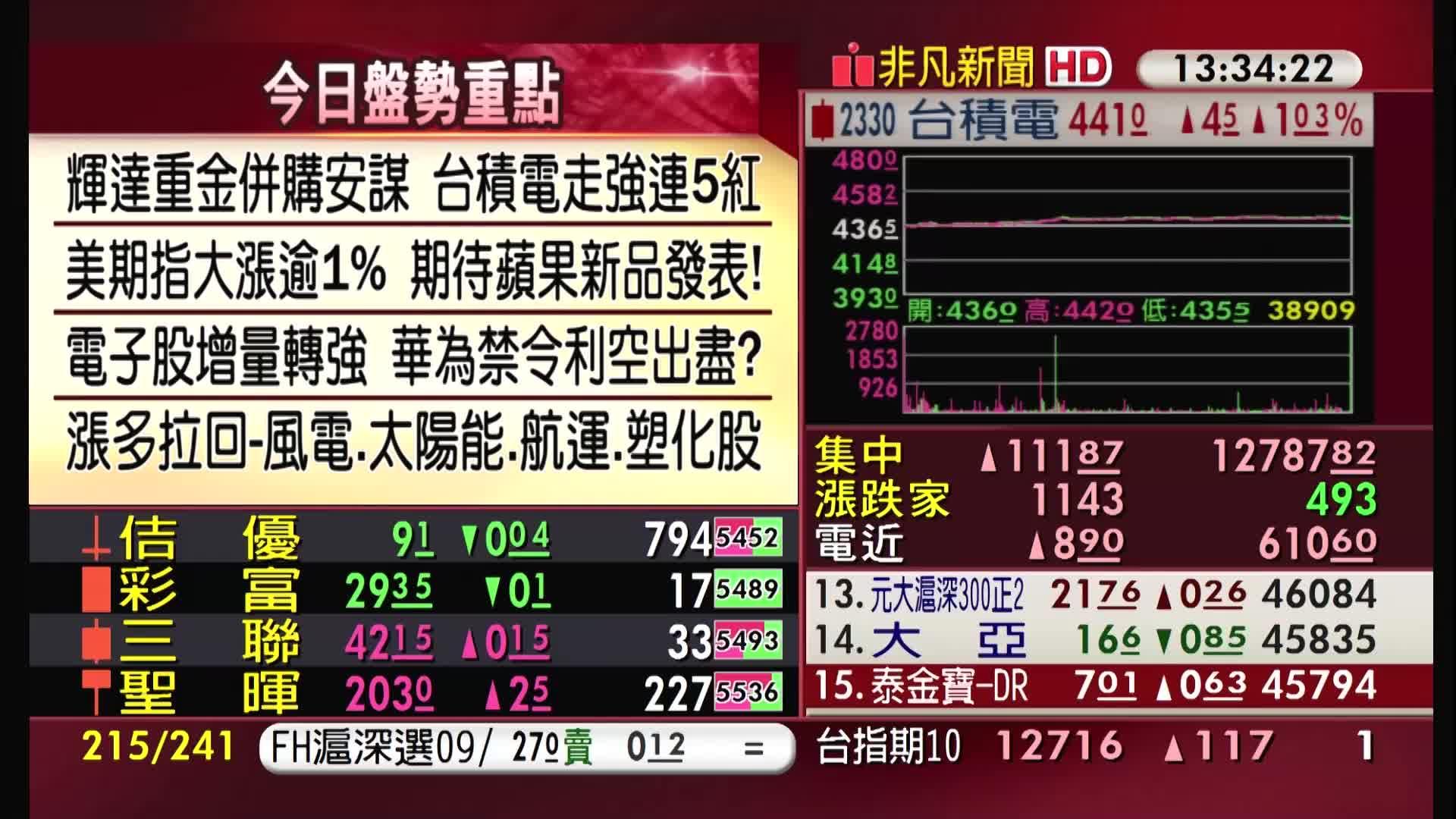 5分鐘看台股/2020/09/14收盤最前線
