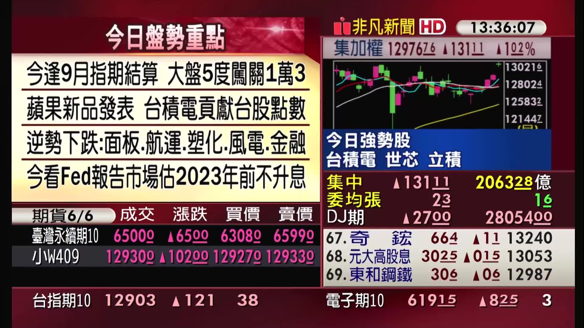 5分鐘看台股/2020/09/16收盤最前線
