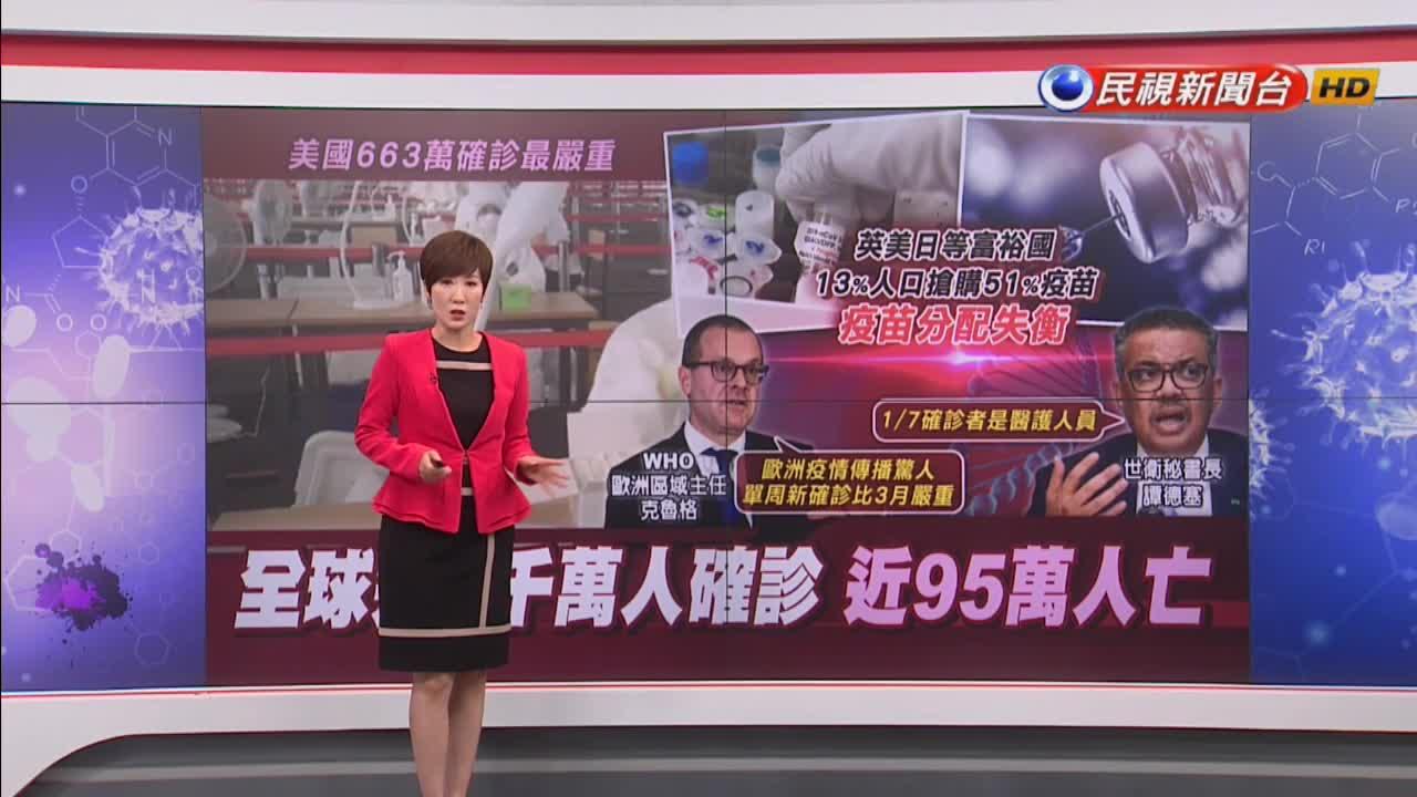 肆虐9個月 全球武肺確診人數破3千萬大關!