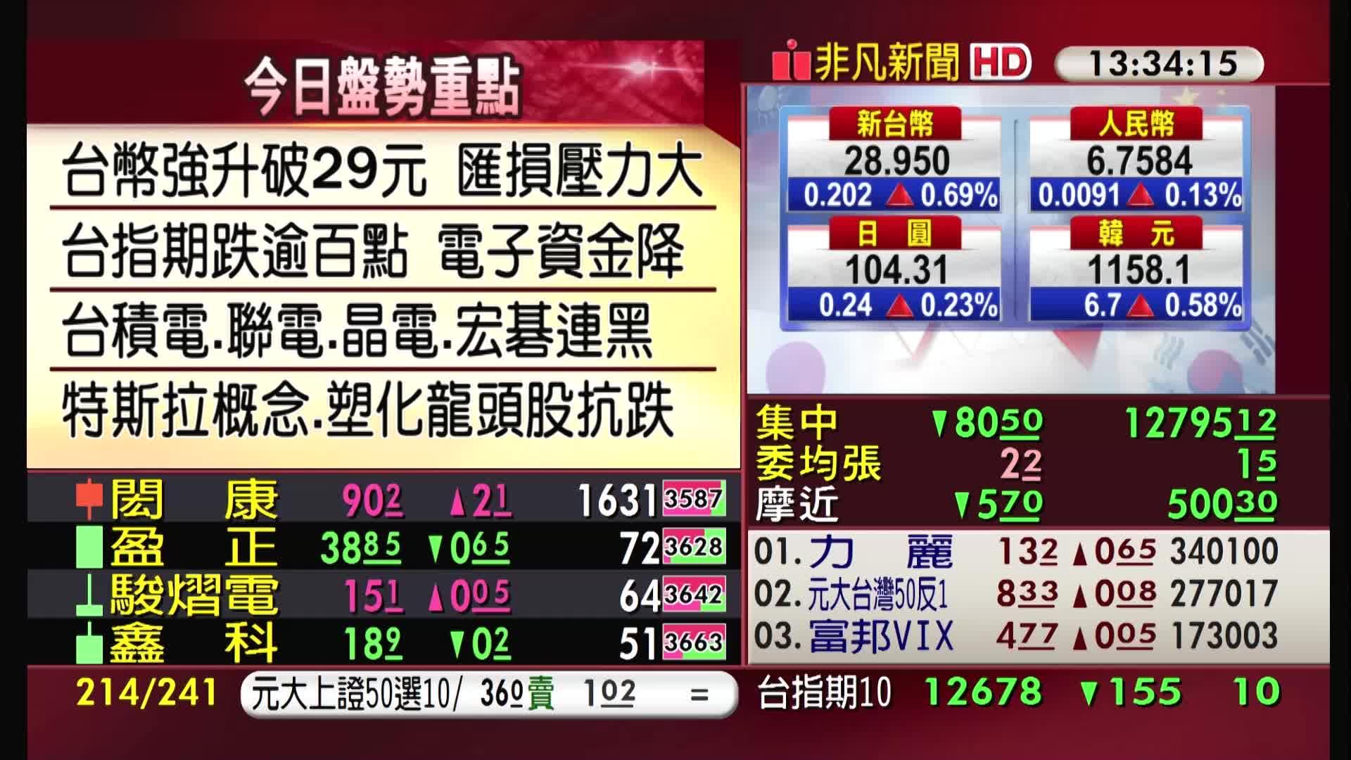 5分鐘看台股/2020/09/21收盤最前線