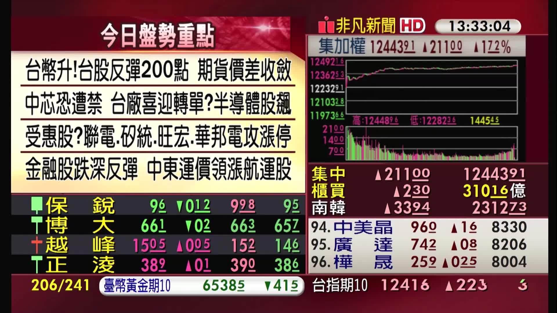 5分鐘看台股/2020/09/28收盤最前線