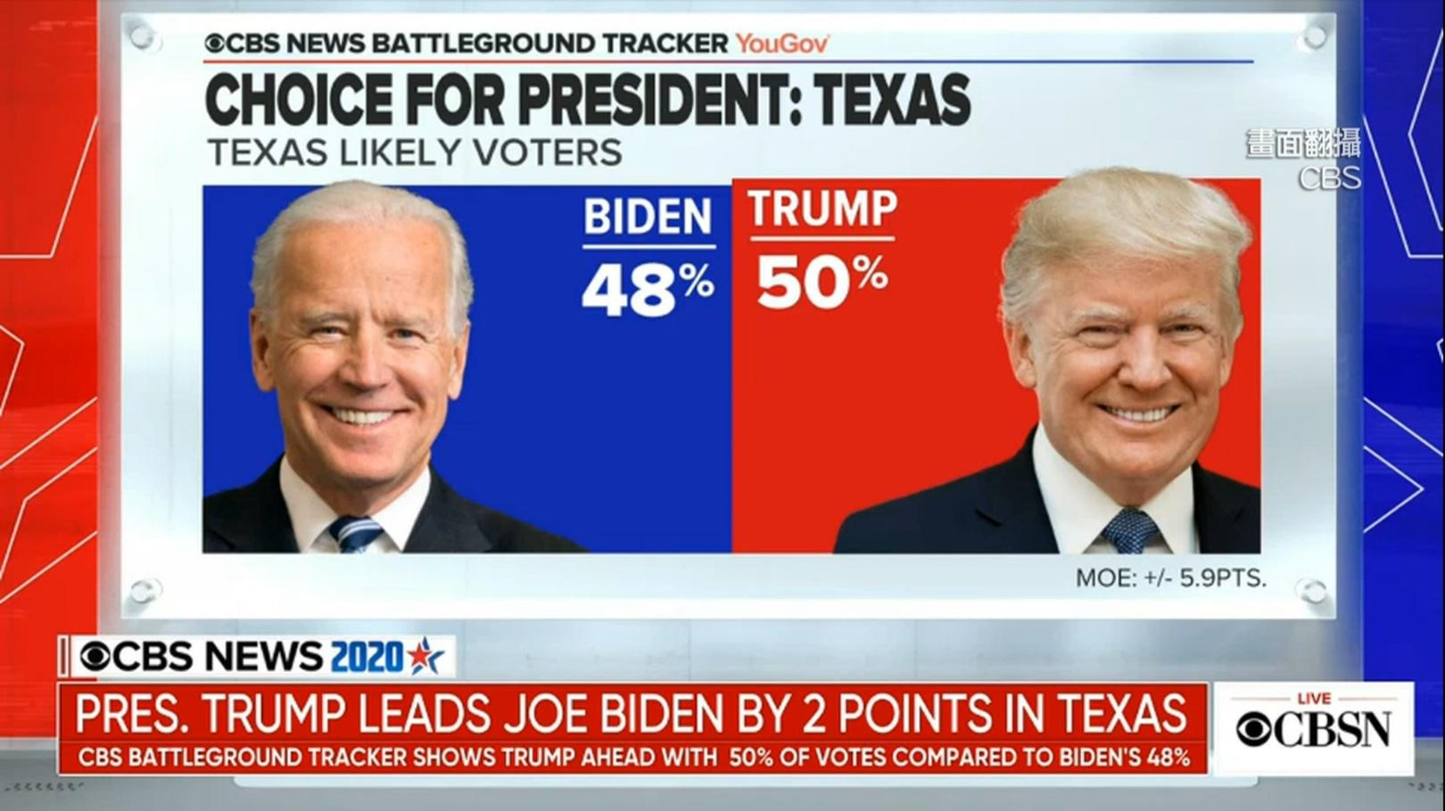 選戰最後倒數!川普、拜登德州「民調打平」民主黨有望奪下選票