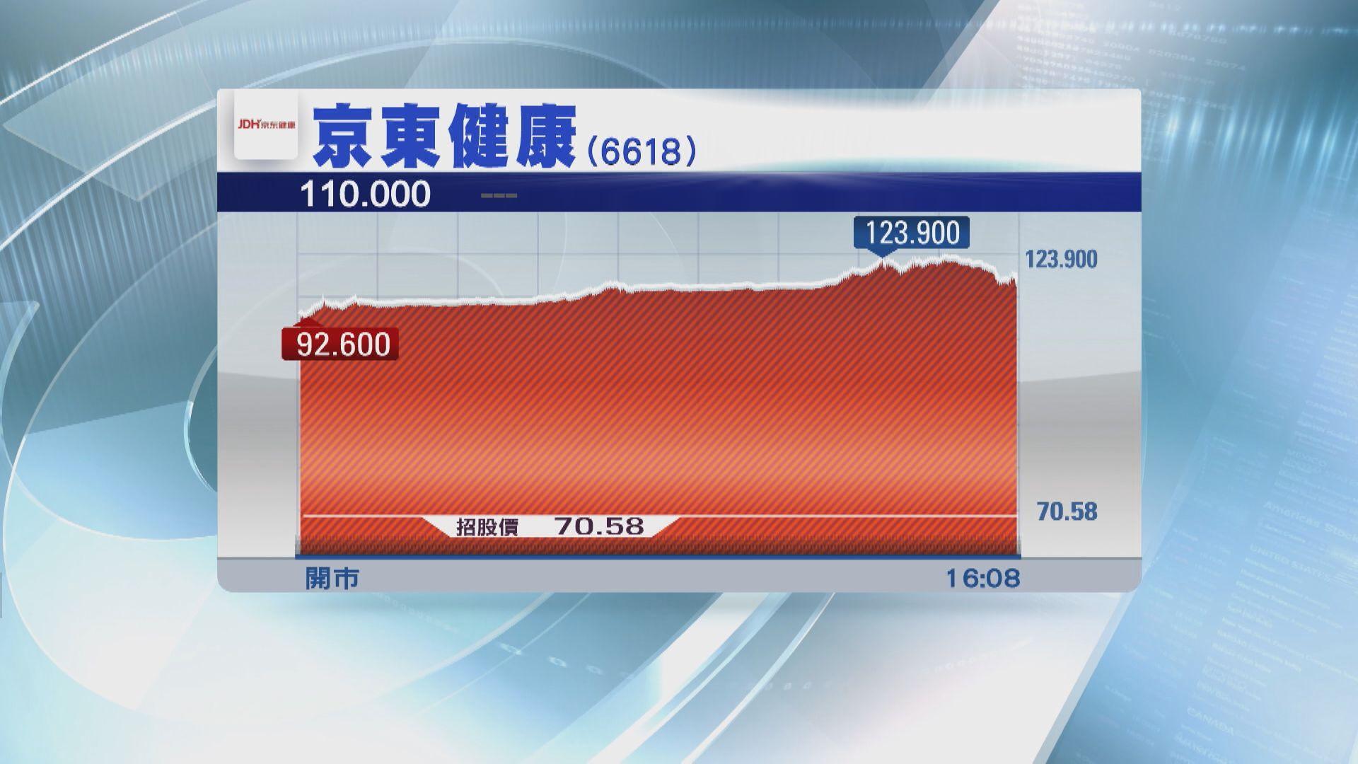 【新股上市】京東健康高收55%一手帳面賺近二千蚊