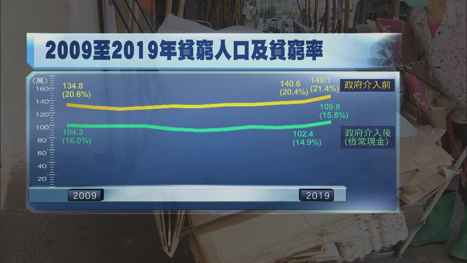 本港貧窮人口創11年來新高 每五人一個窮