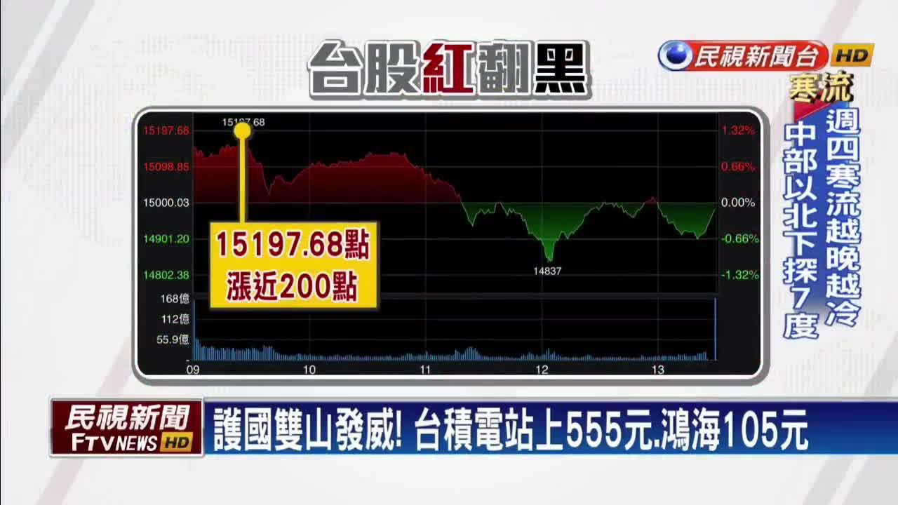 一度15197點新高! 台股賣壓湧現14983點坐收