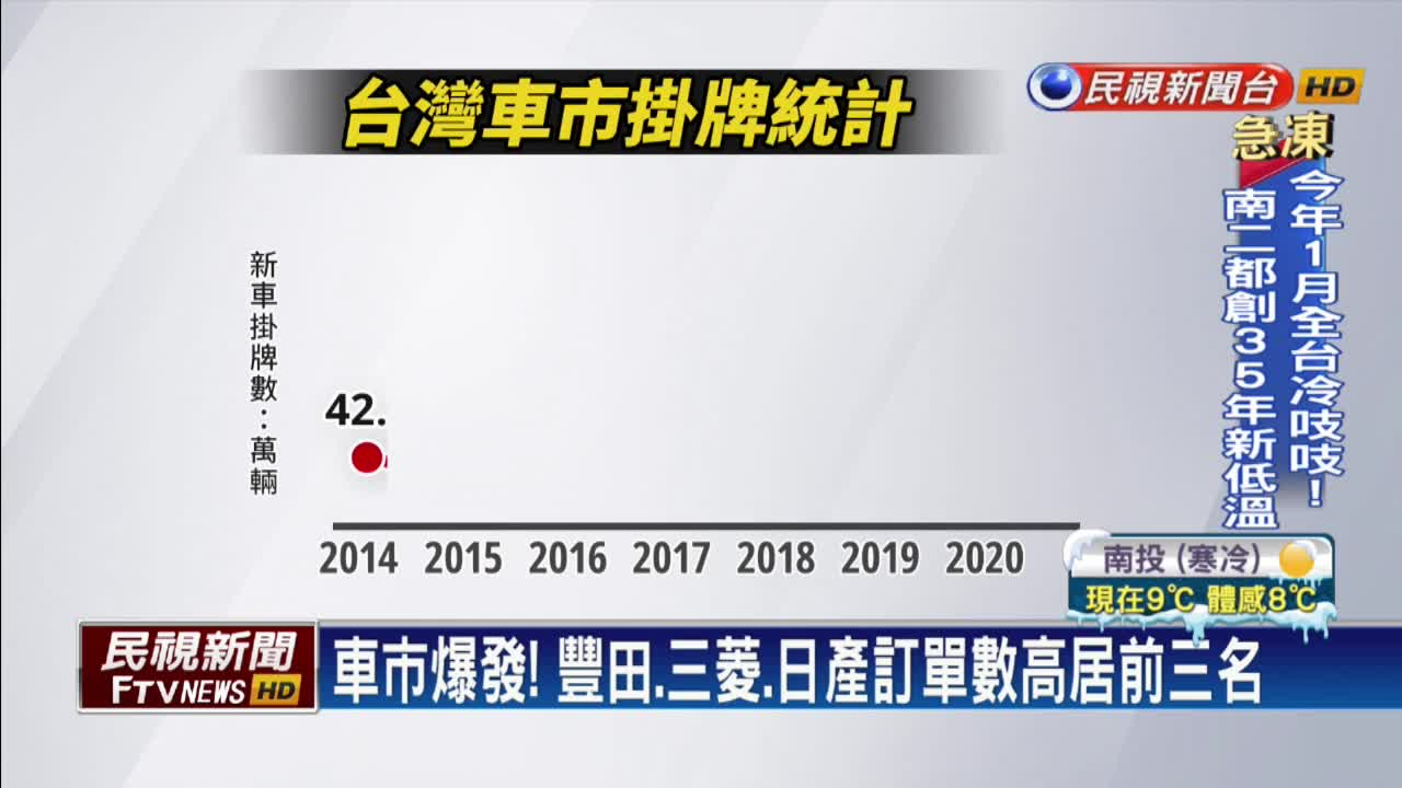 車用IC缺貨傳車價大調整 國內車商尚未喊漲