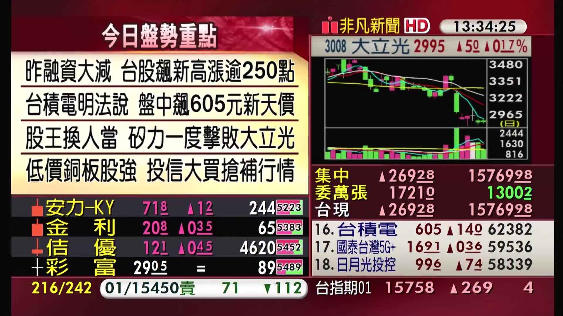 5分鐘看台股/2021/01/13收盤最前線