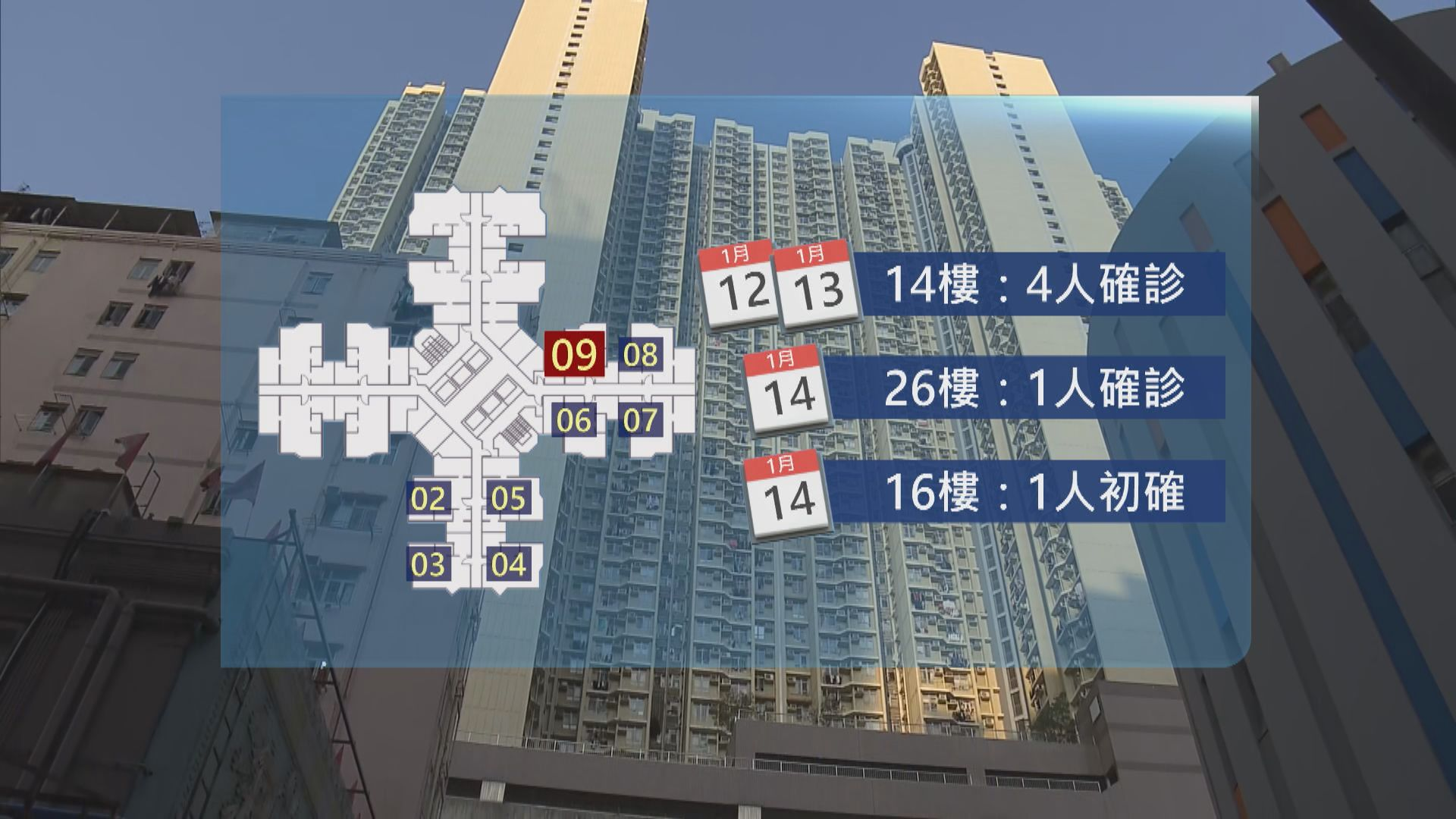 石蔭邨仁石樓09室住戶須撤離 全幢居民須強制檢測