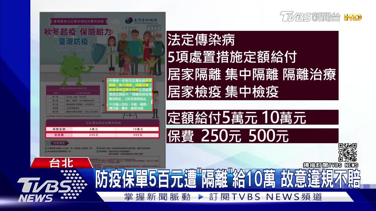 """防疫保單5百元遭""""隔離""""給10萬 故意違規不賠"""