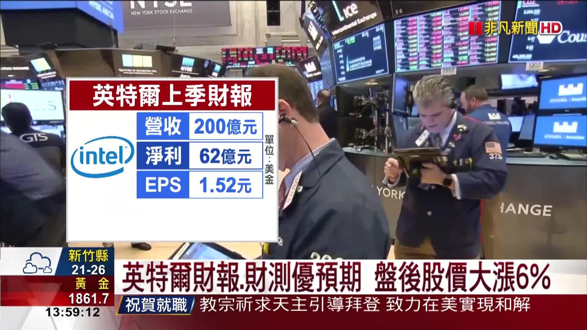 英特爾財報.財測優預期 盤後股價大漲6%