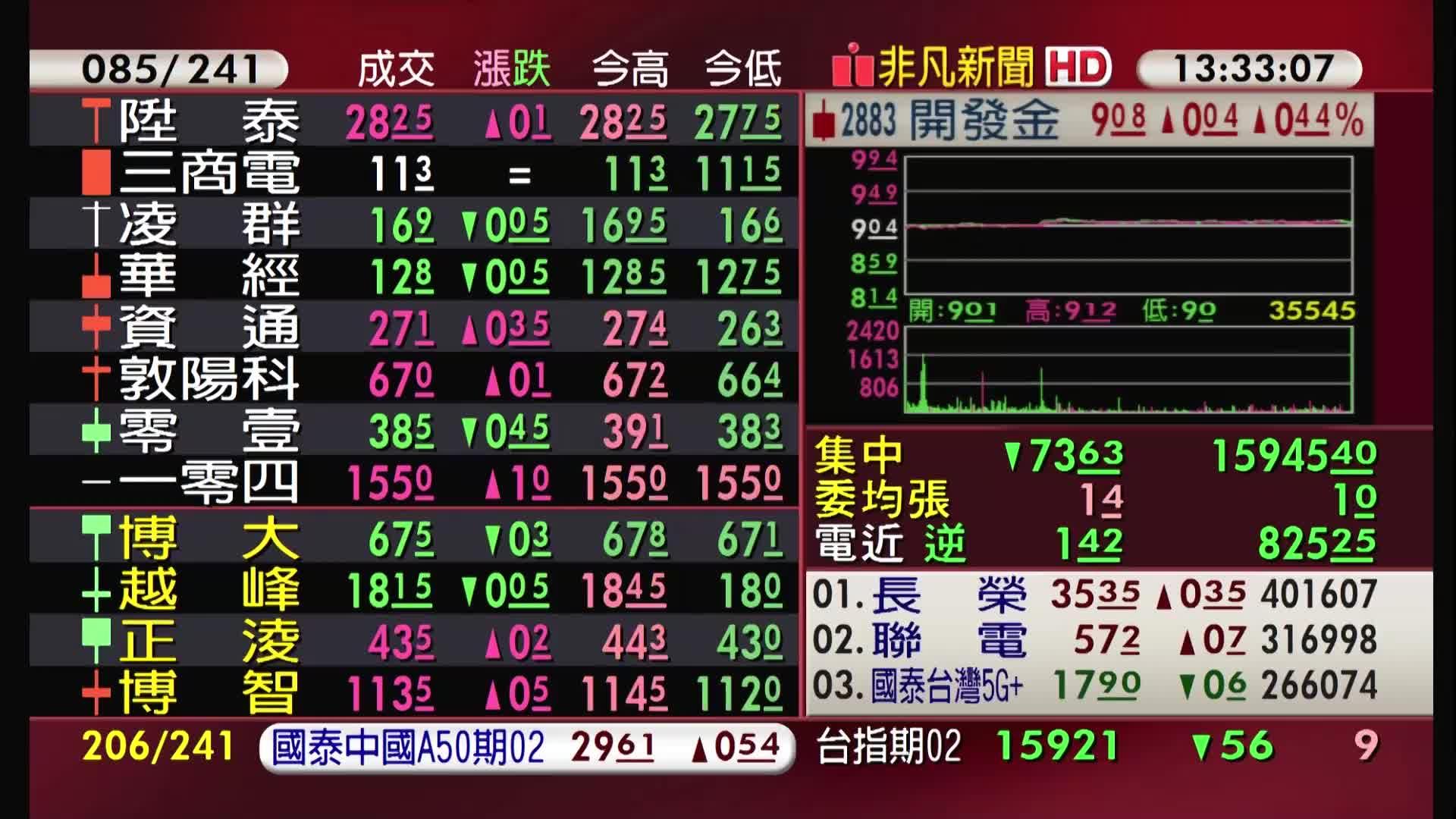 5分鐘看台股/2021/01/25收盤最前線