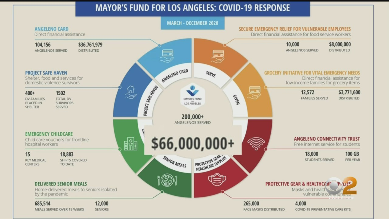 news.yahoo.com: Goldstein Investigation: LA Mayor's Fund Takes In Record M During Pandemic