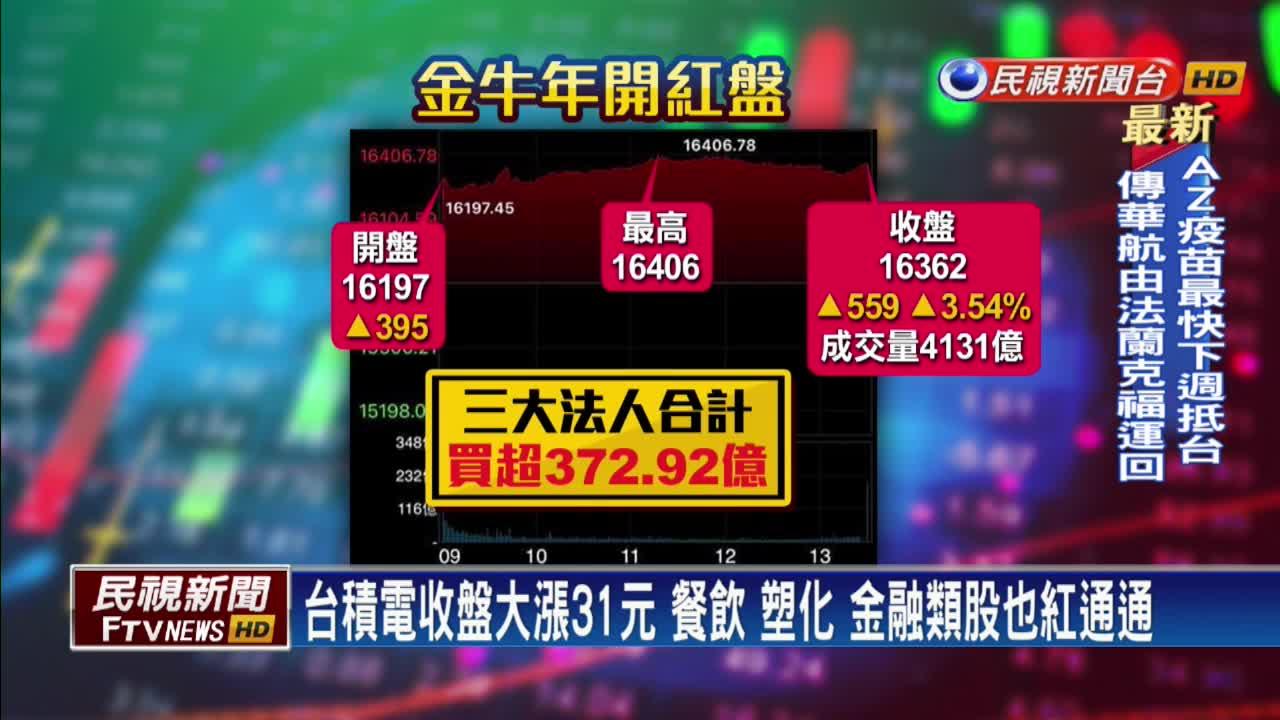 牛氣衝天! 台股新春開紅盤 台積電大漲31元