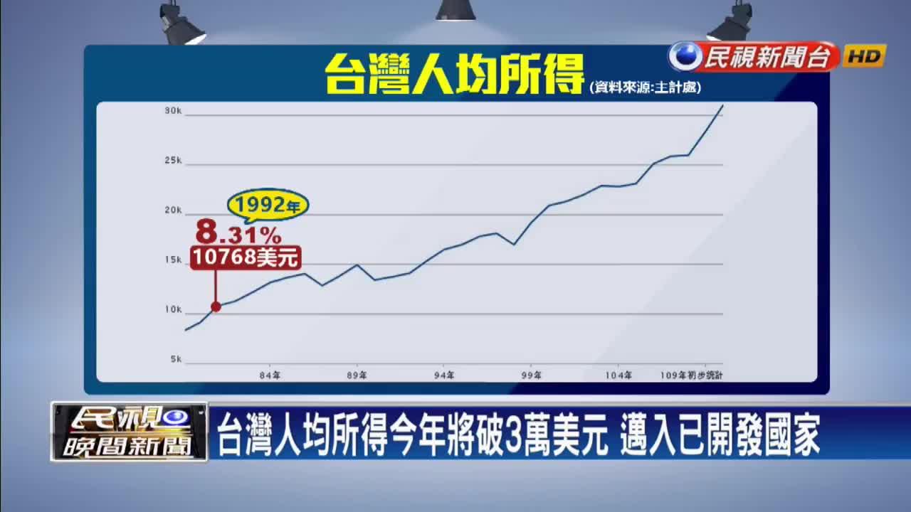 台灣人均所得將破3萬美元 謝金河點名MIH拭目以待