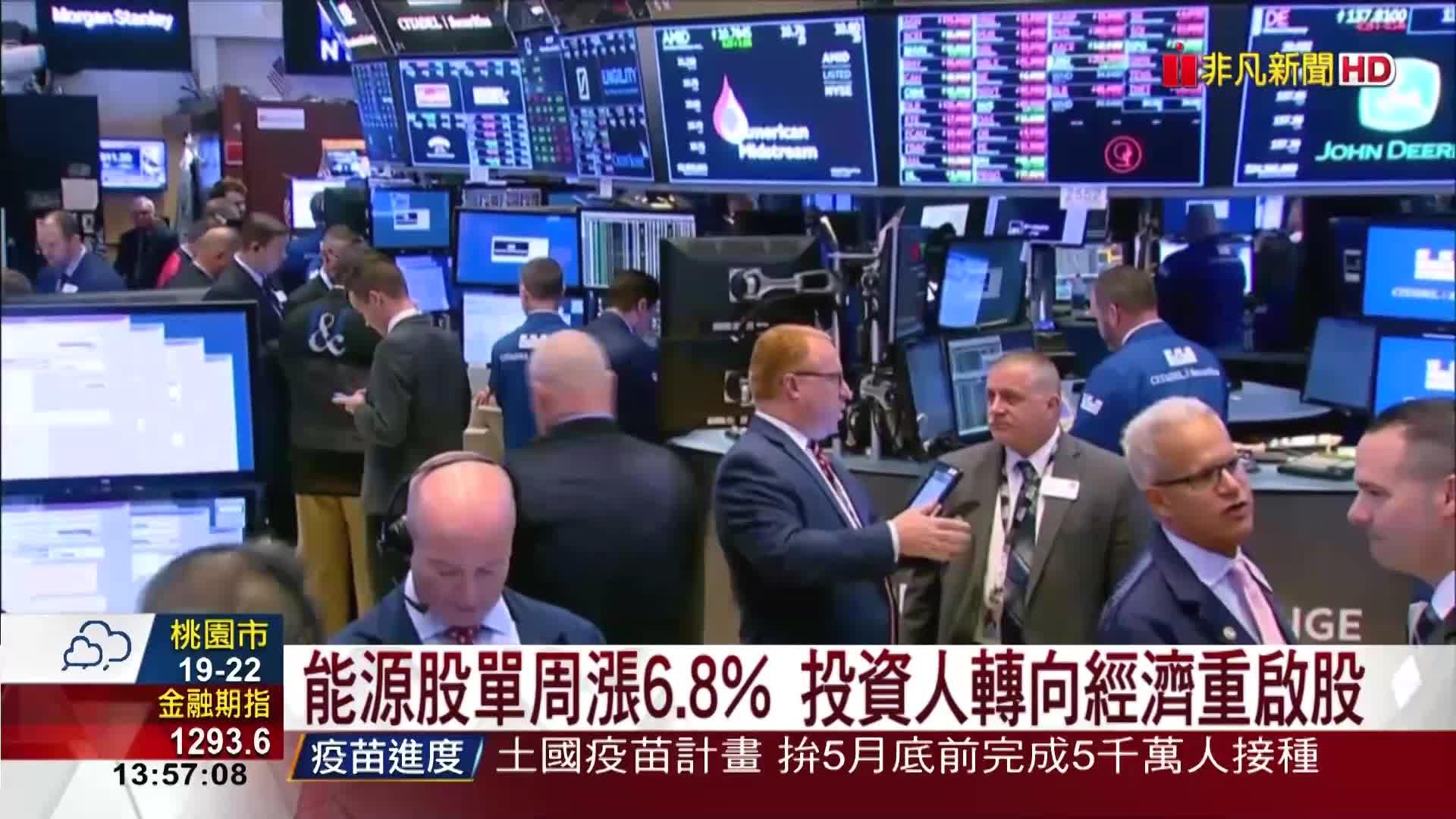 美債殖利率升破1.6% 美股恐慌大跌559點