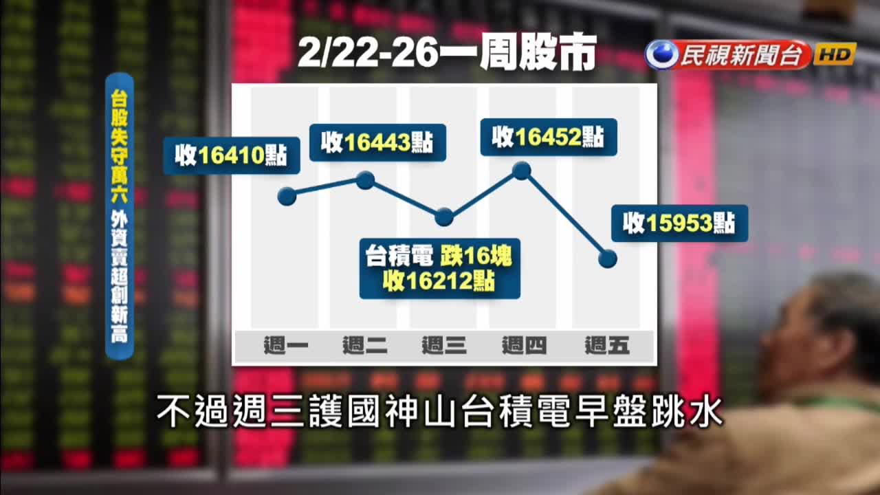 外資賣超944億元! 科技股跌深 台股轉向類股輪動