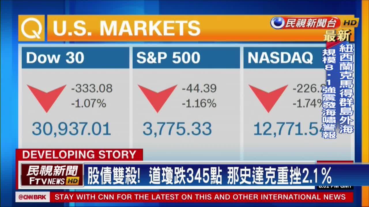 投資人憂通膨過熱 美股三大指數重挫