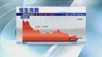 【逾1個月低位】恒指跌逾500點 科技股受壓一度跌逾7%