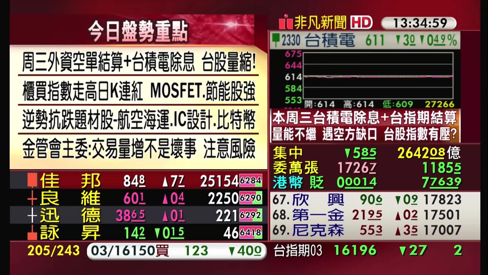5分鐘看台股/2021/03/15收盤最前線