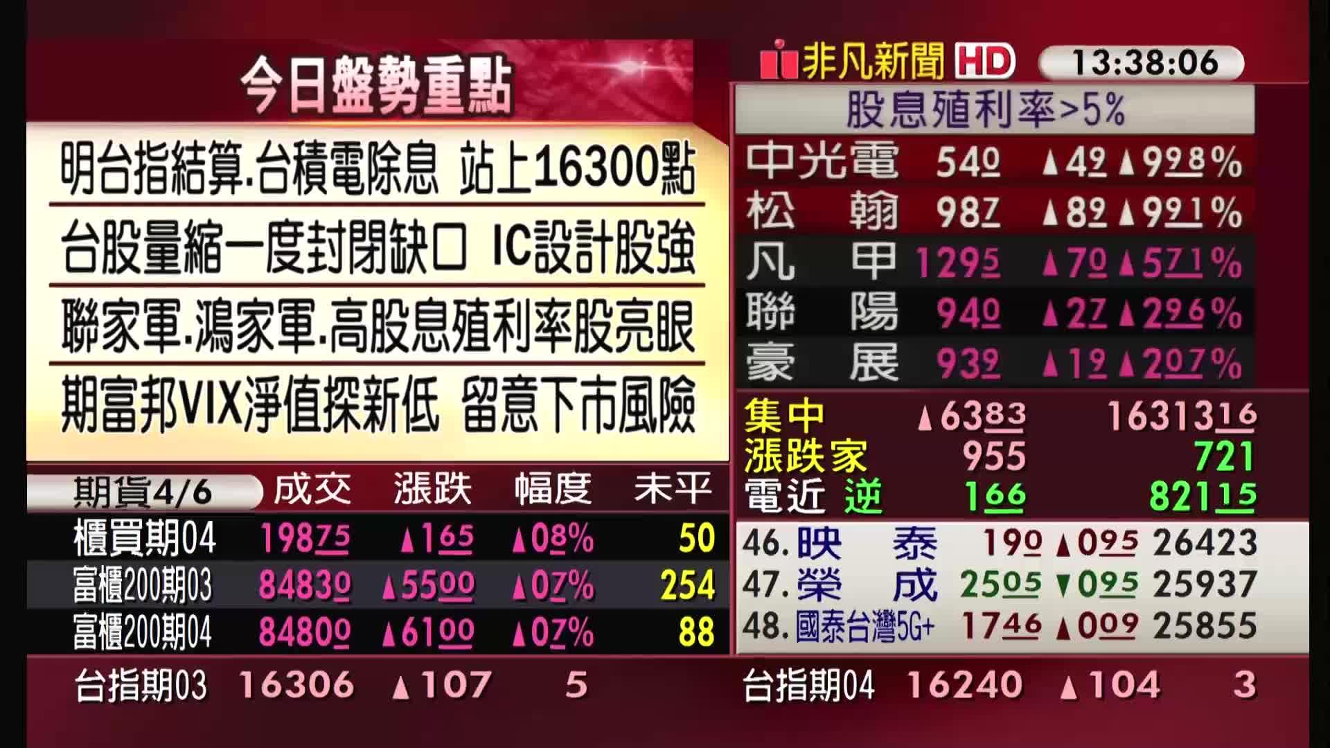 5分鐘看台股/2021/03/16收盤最前線