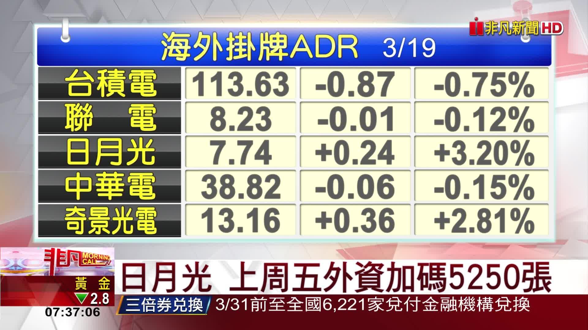 5分鐘看台股/2021/03/22早盤最前線