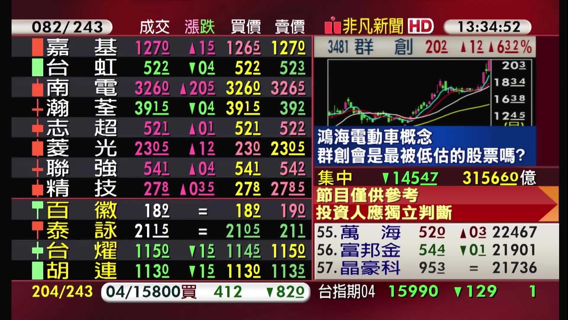 5分鐘看台股/2021/03/24收盤最前線