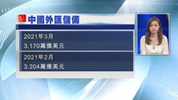 【五個月最少】中國外儲跌至3.17萬億美元