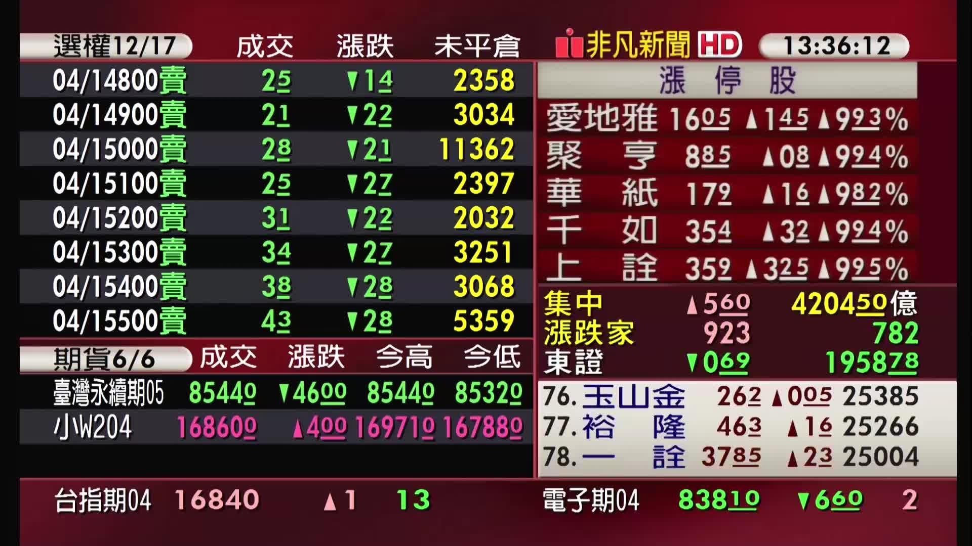 5分鐘看台股/2021/04/12收盤最前線