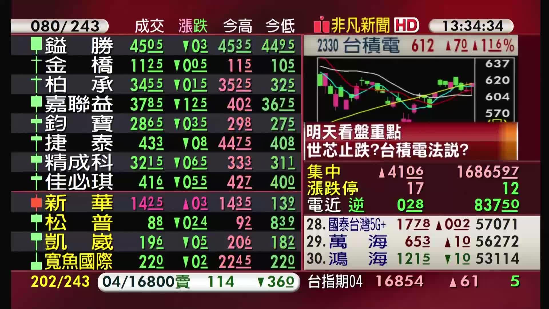 5分鐘看台股/2021/04/14收盤最前線