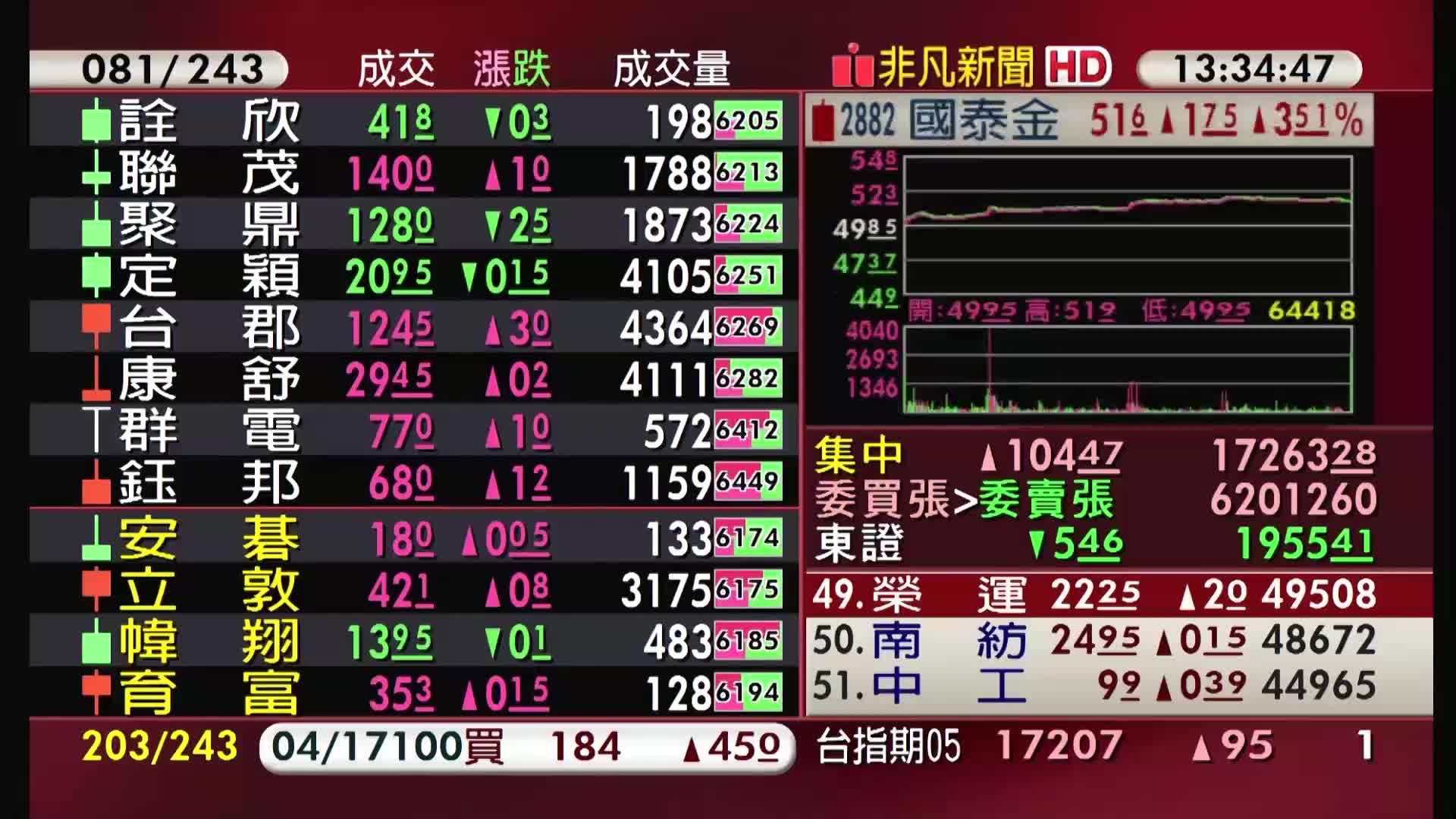 5分鐘看台股/2021/04/19收盤最前線
