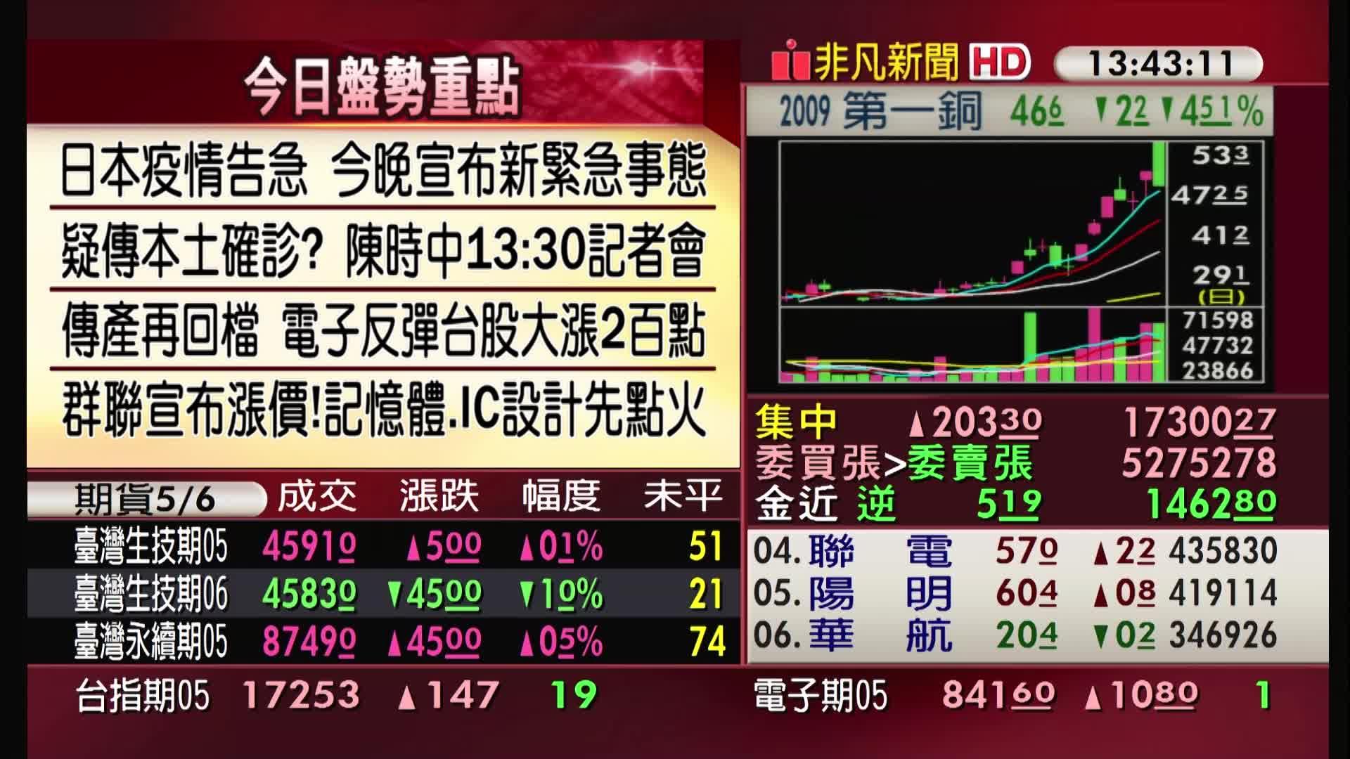 5分鐘看台股/2021/04/23收盤最前線