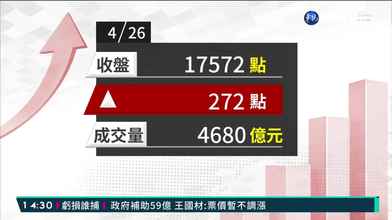2021/04/26 電子金融航運走強 台股大漲272點