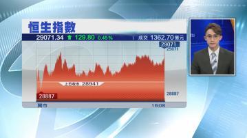 【升市成交縮】港股收復29000 本地傳媒股異動