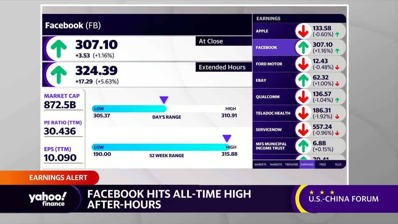 FB Earnings alert: Facebook releases quarterly earnings – Yahoo Finance