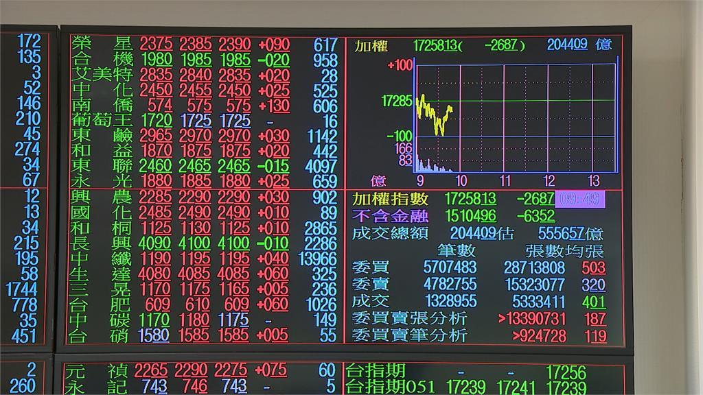 台股開盤跌10點 電子股弱勢金融股續強