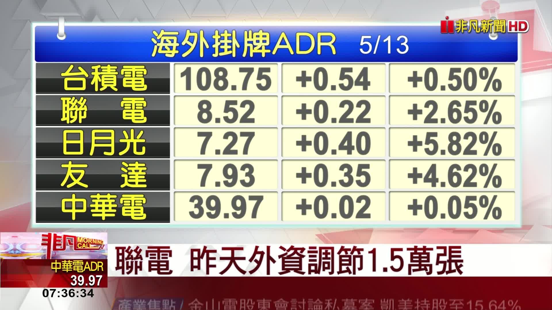 5分鐘看台股/2021/05/14早盤最前線