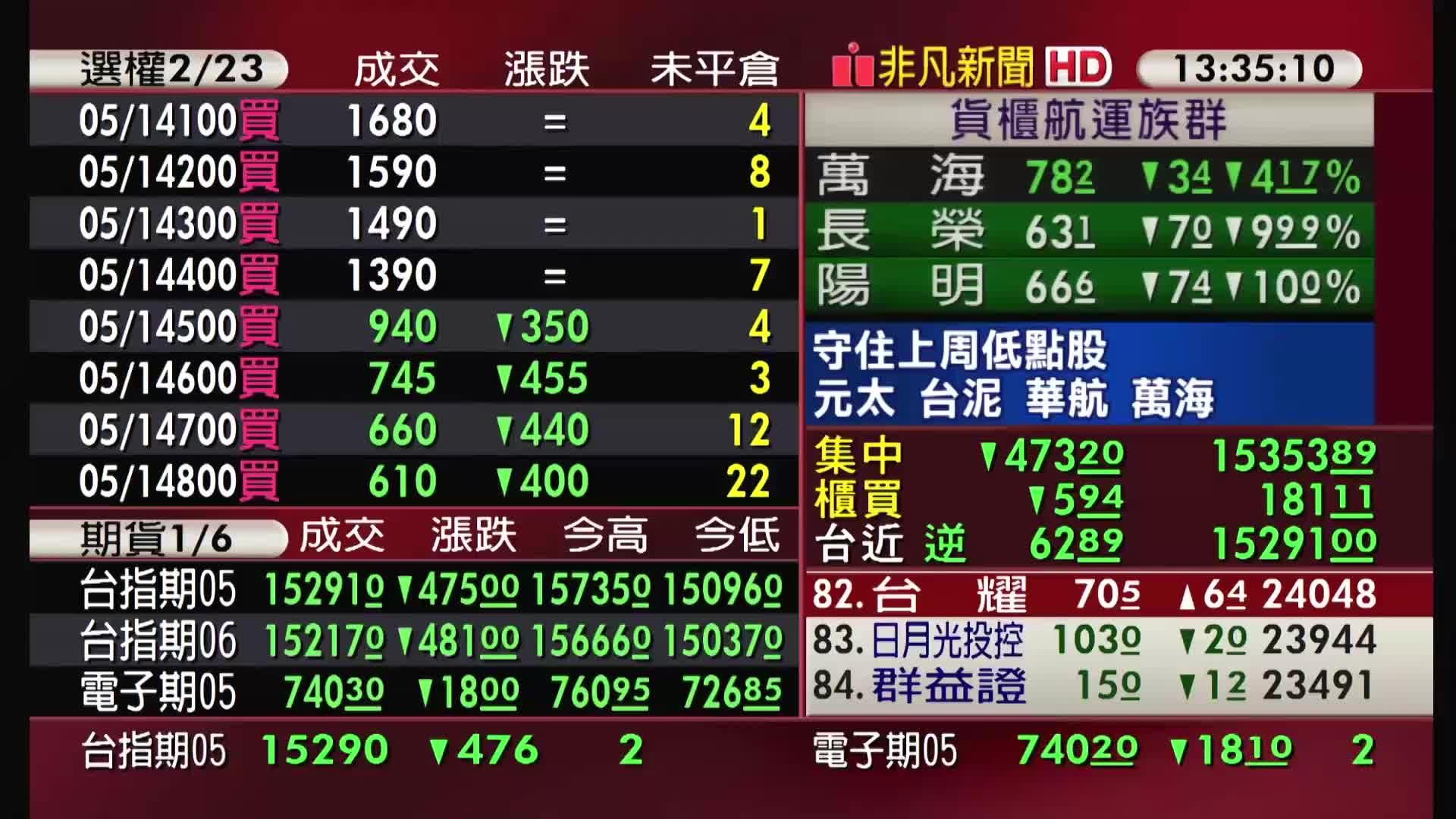 5分鐘看台股/2021/05/17收盤最前線