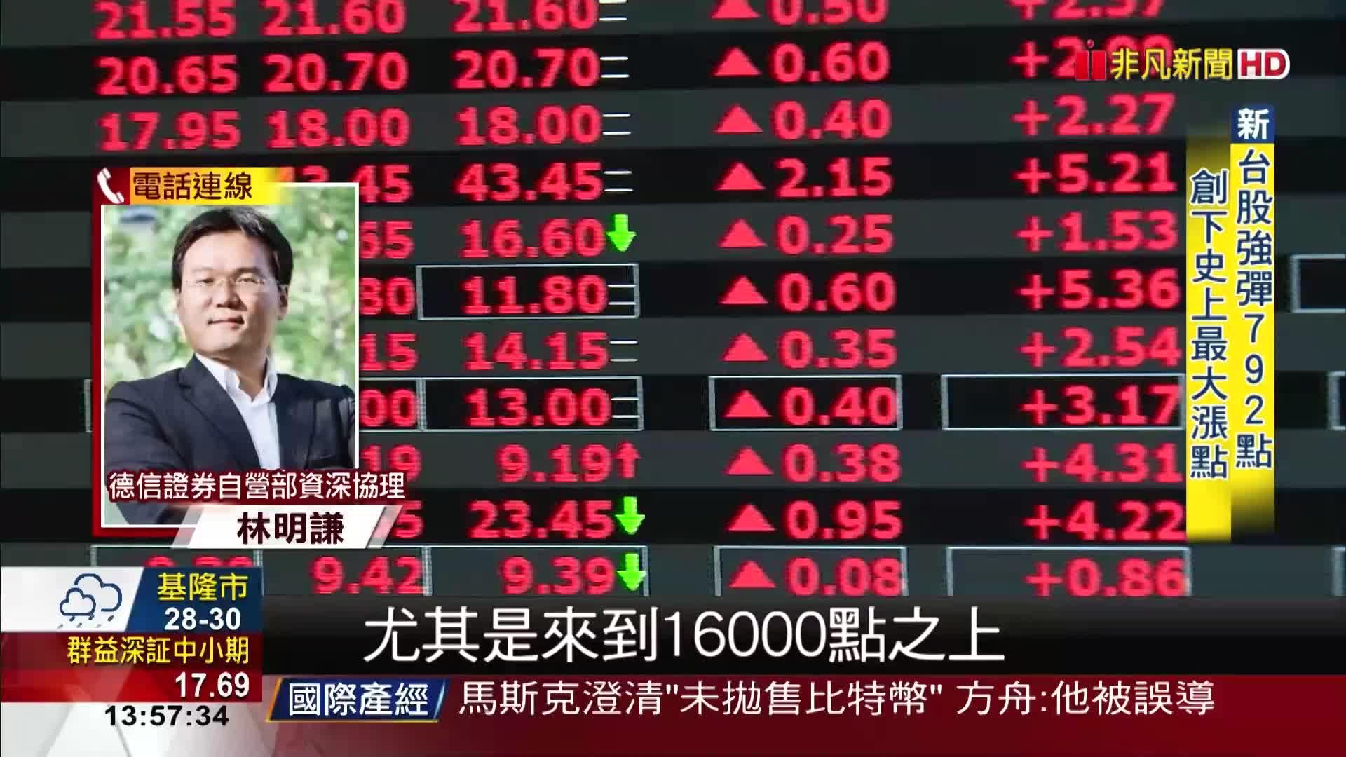 外資大買 台股報復性大漲792點站回萬六