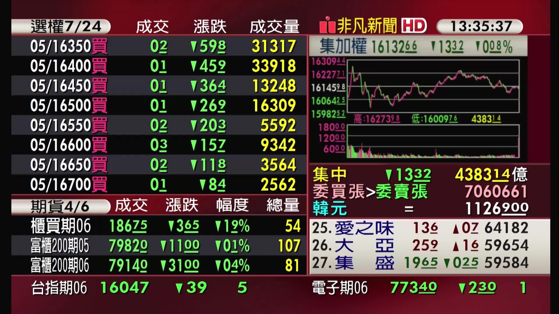 5分鐘看台股/2021/05/19收盤最前線