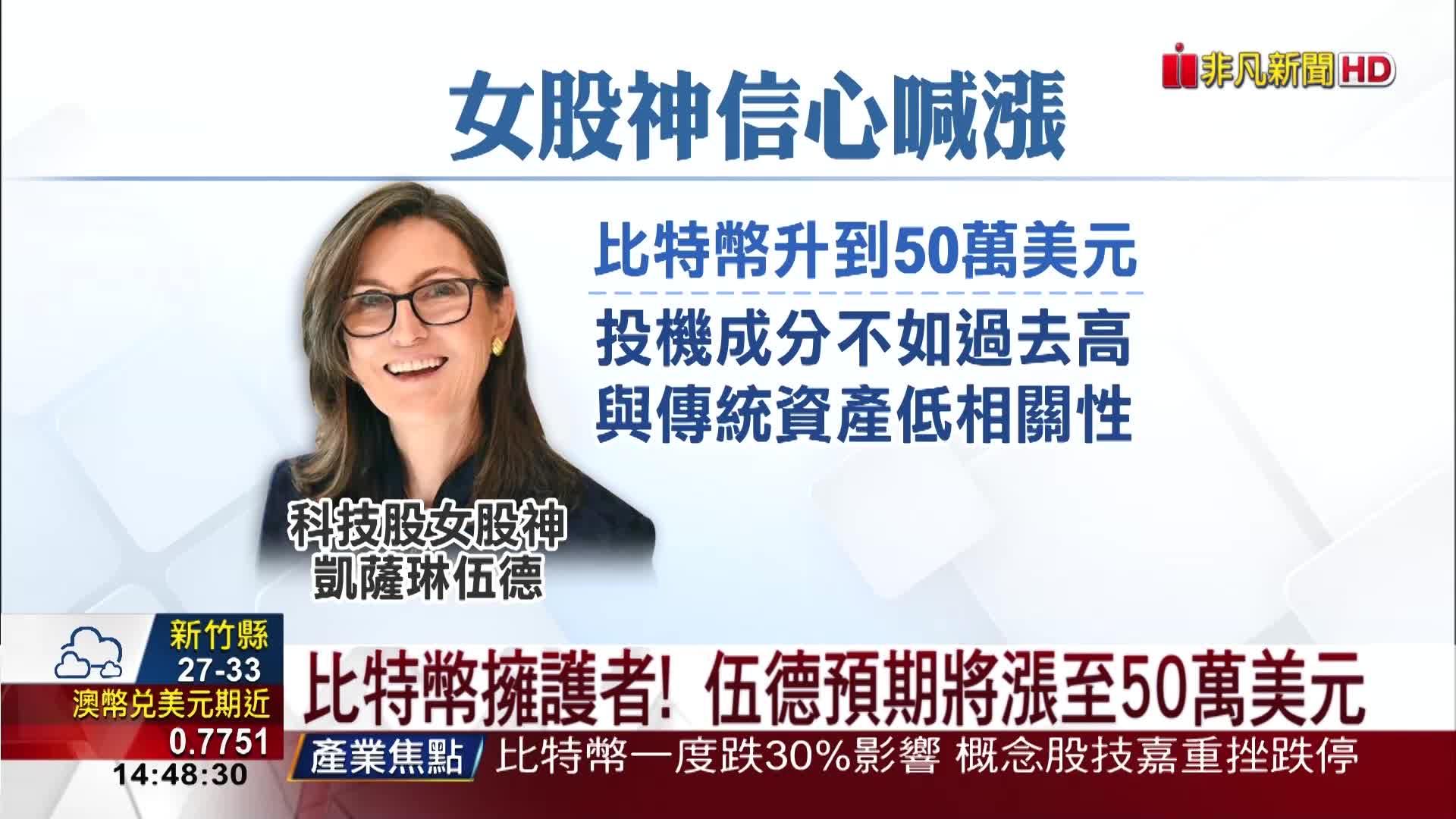 中國禁加密幣!比特幣驚跌單日貶1萬美元